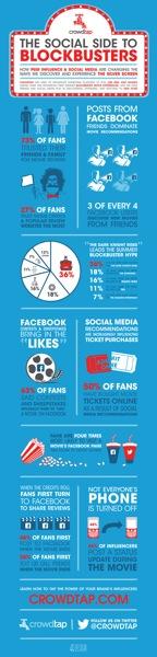 Crowdtap social blockbusters