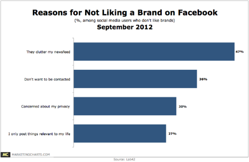 Lab42 Reasons for not liking brand on Facebook Sept2012