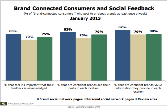 brand connected consumers