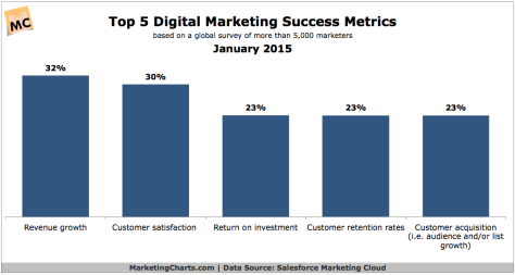 Salesforce-Top-Digital-Marketing-Success-Rates-Jan2015