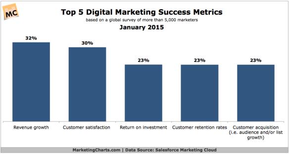 Salesforce-Top-Digital-Marketing-Success-Rates-Jan2015