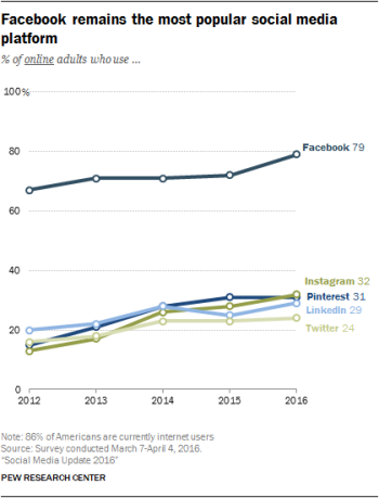 pew-social-media-usage-dec-2016