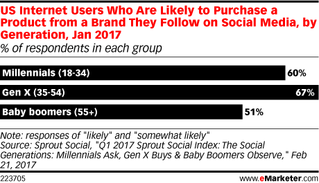 emarketer-social-buying