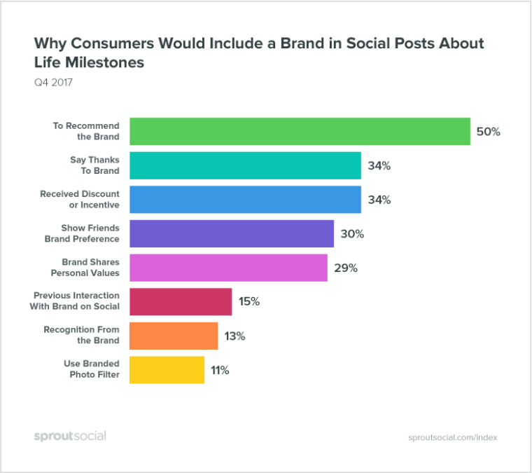 sprout life moment social media brands